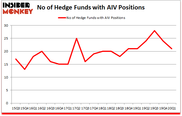 Is AIV A Good Stock To Buy?