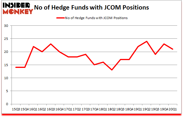 Is JCOM A Good Stock To Buy?