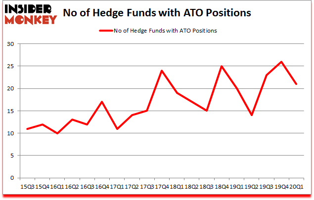Is ATO A Good Stock To Buy?