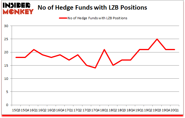 Is LZB A Good Stock To Buy?