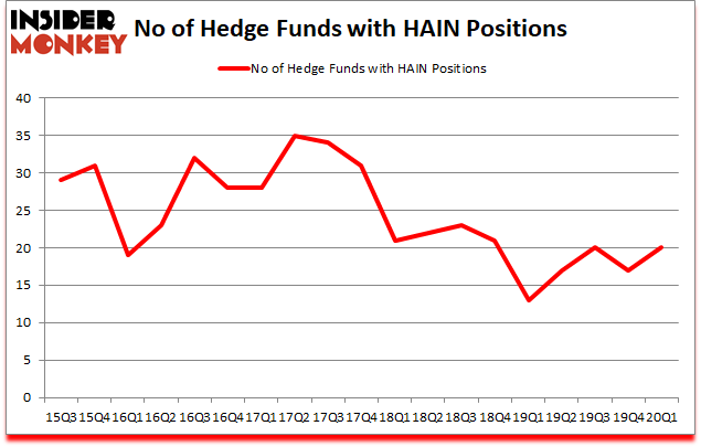 Is HAIN A Good Stock To Buy?