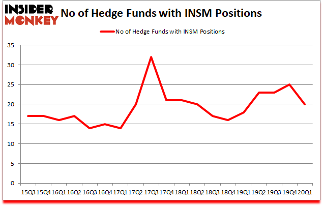 Is INSM A Good Stock To Buy?
