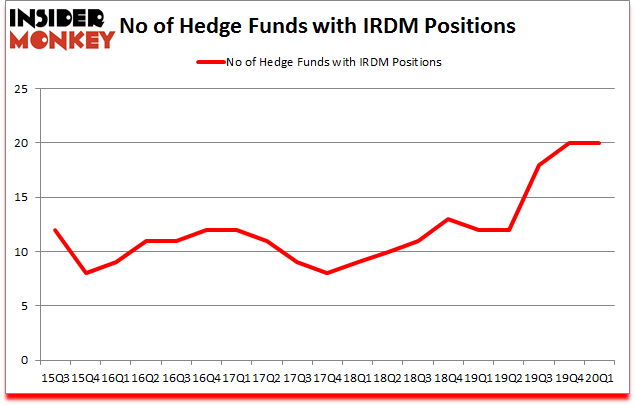 Is IRDM A Good Stock To Buy?