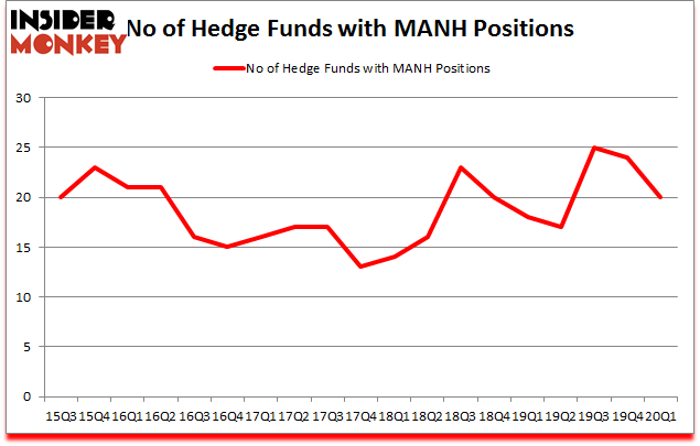 Is MANH A Good Stock To Buy?