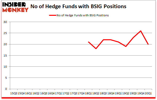 Is BSIG A Good Stock To Buy?