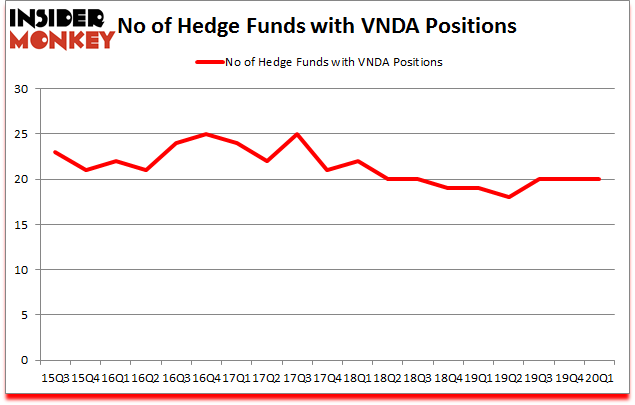 Is VNDA A Good Stock To Buy?