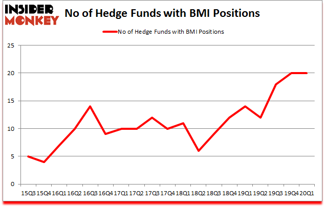 Is BMI A Good Stock To Buy?