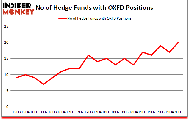 Is OXFD A Good Stock To Buy?