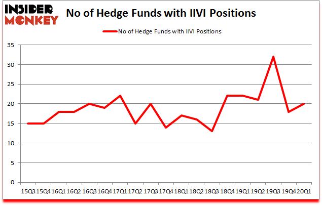 Is IIVI A Good Stock To Buy?