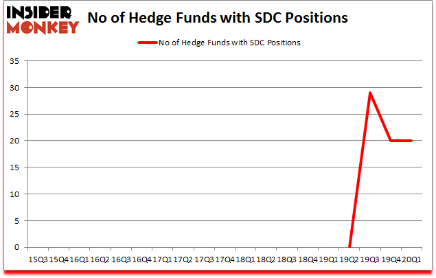 Is SDC A Good Stock To Buy?