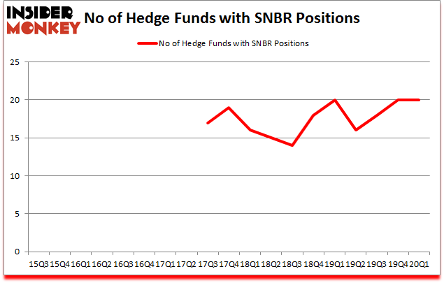 Is SNBR A Good Stock To Buy?
