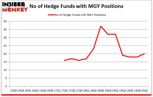 Is MGY A Good Stock To Buy?