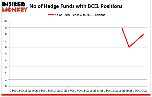 Is BCEL A Good Stock To Buy?