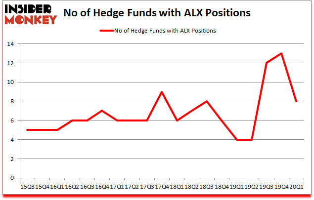 Is ALX A Good Stock To Buy?