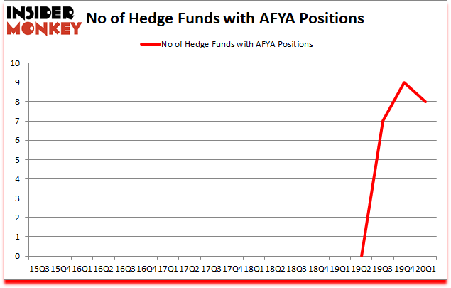 Is AFYA A Good Stock To Buy?
