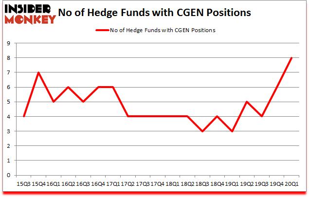 Is CGEN A Good Stock To Buy?