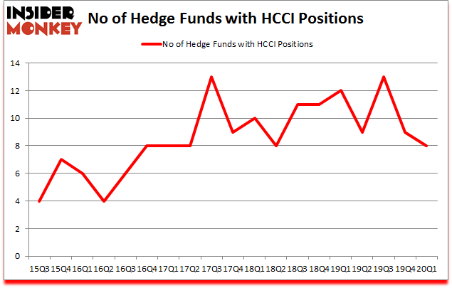 Is HCCI A Good Stock To Buy?
