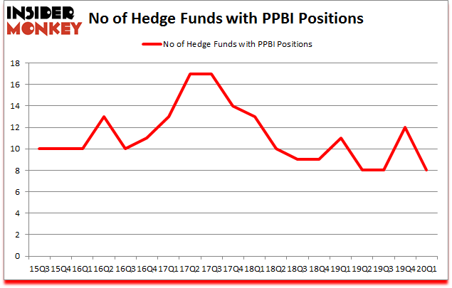 Is PPBI A Good Stock To Buy?