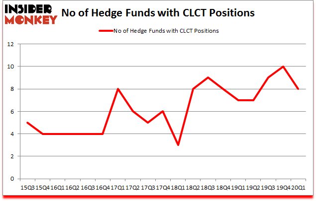Is CLCT A Good Stock To Buy?