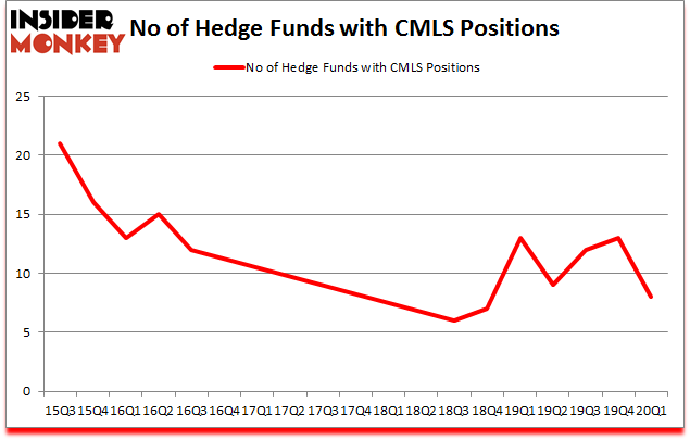 Is CMLS A Good Stock To Buy?