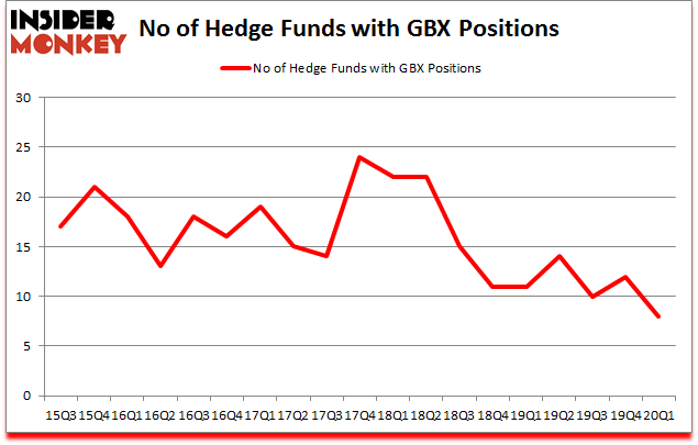 Is GBX A Good Stock To Buy?
