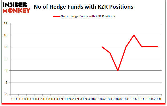 Is KZR A Good Stock To Buy?
