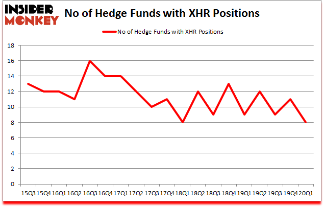 Is XHR A Good Stock To Buy?