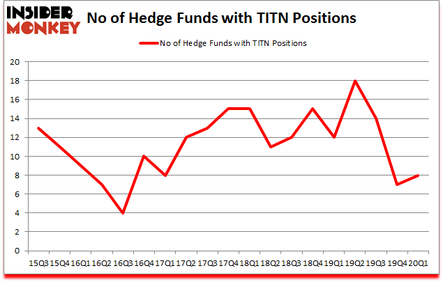 Is TITN A Good Stock To Buy?