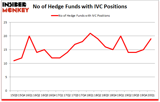 Is IVC A Good Stock To Buy?