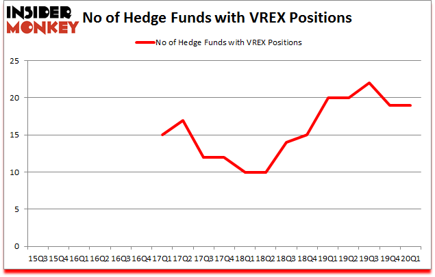Is VREX A Good Stock To Buy?