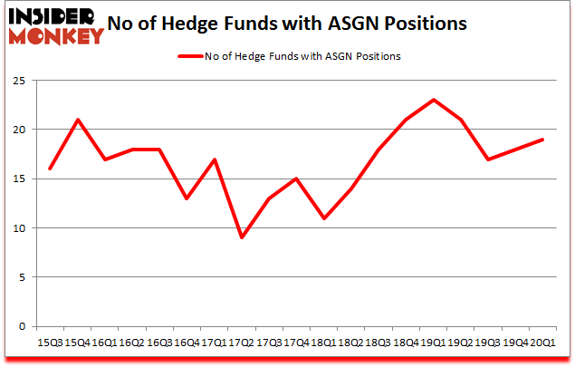 Is ASGN A Good Stock To Buy?