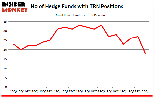 Is TRN A Good Stock To Buy?
