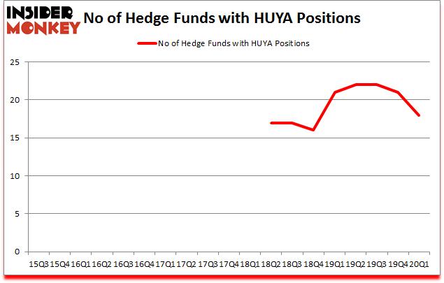 Is HUYA A Good Stock To Buy?