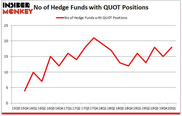 Is QUOT A Good Stock To Buy?