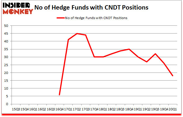 Is CNDT A Good Stock To Buy?