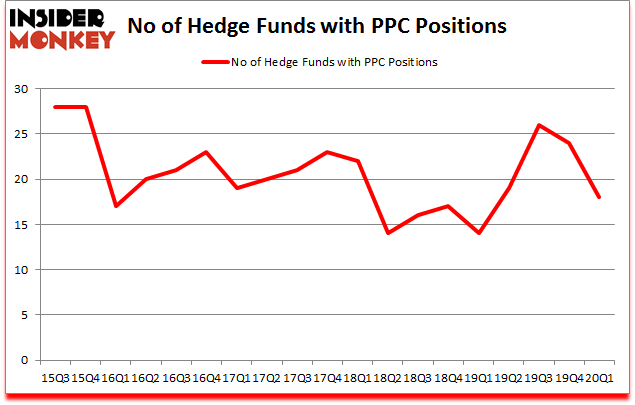 Is PPC A Good Stock To Buy?