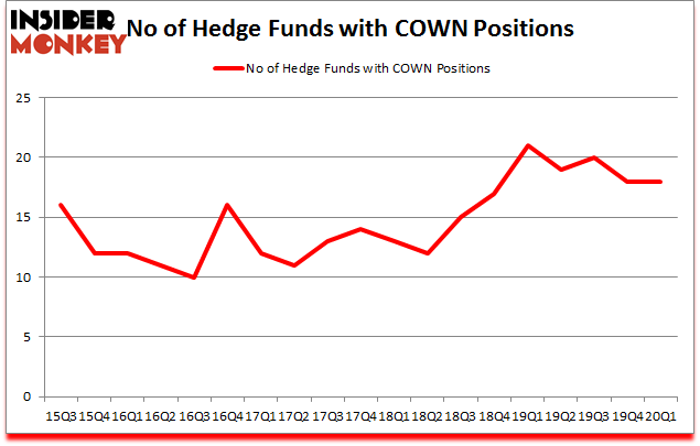 Is COWN A Good Stock To Buy?