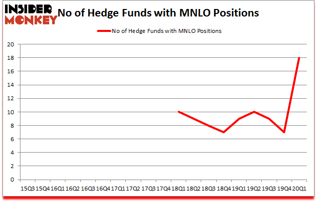 Is MNLO A Good Stock To Buy?
