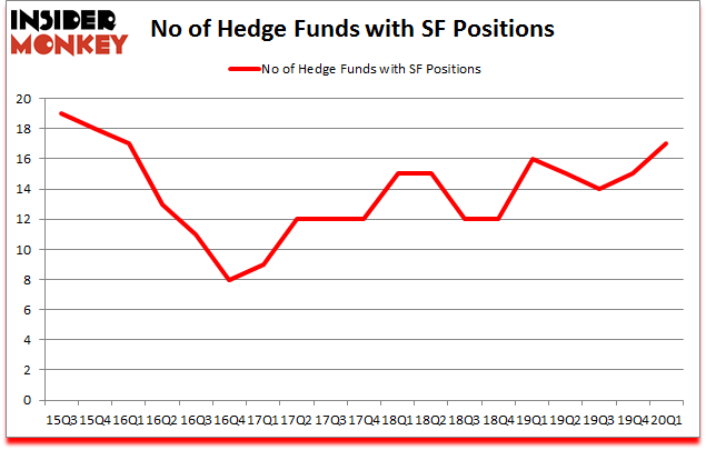 Is SF A Good Stock To Buy?