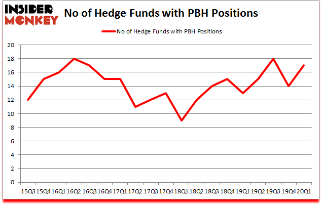 Is PBH A Good Stock To Buy?