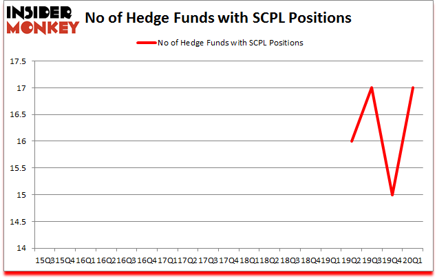 Is SCPL A Good Stock To Buy?
