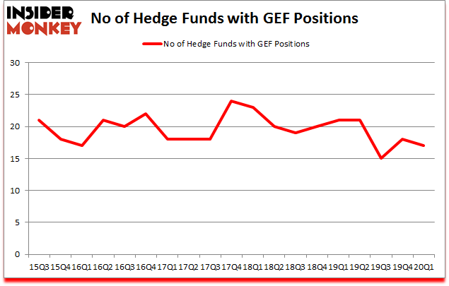 Is GEF A Good Stock To Buy?