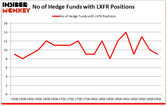 Is LXFR A Good Stock To Buy?