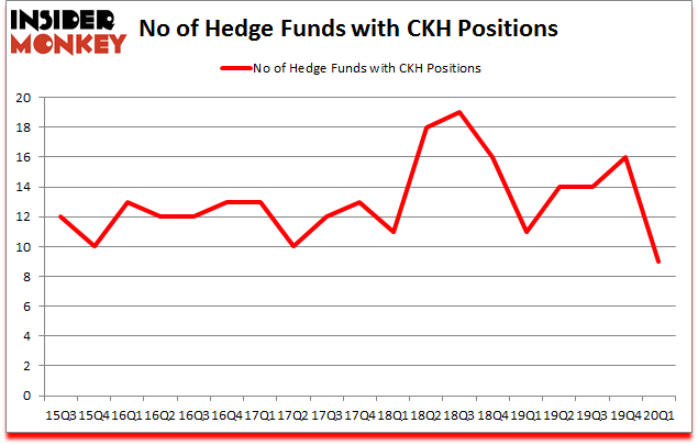 Is CKH A Good Stock To Buy?