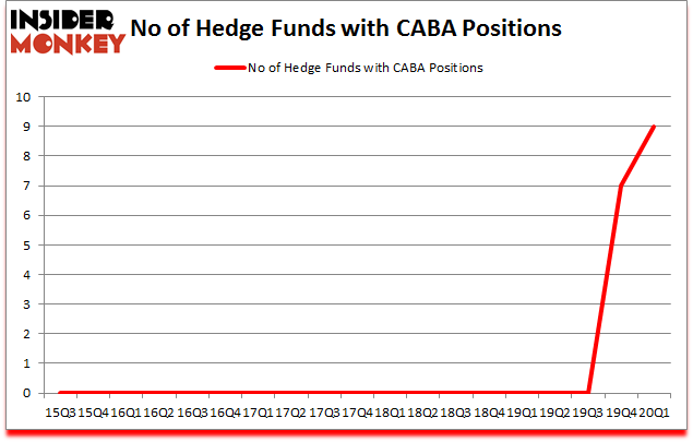 Is CABA A Good Stock To Buy?