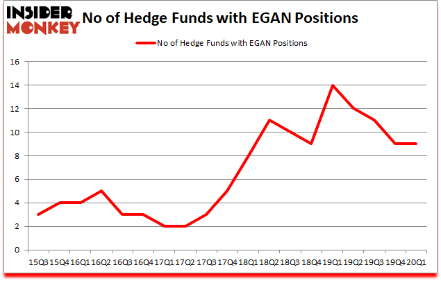 Is EGAN A Good Stock To Buy?