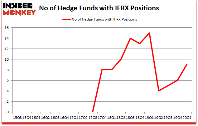 Is IFRX A Good Stock To Buy?