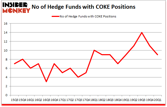Is COKE A Good Stock To Buy?