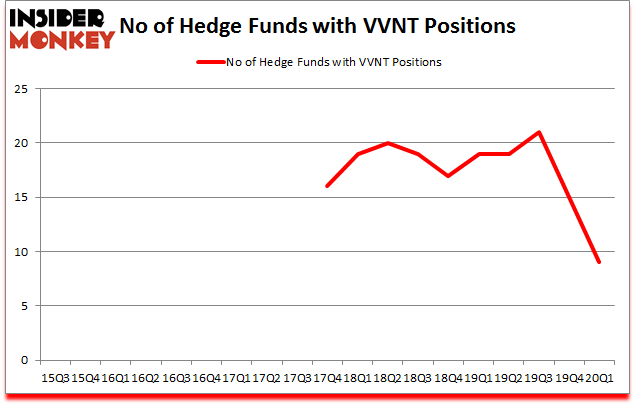 Is VVNT A Good Stock To Buy?