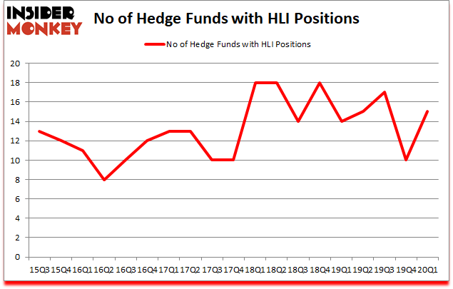 Is HLI A Good Stock To Buy?